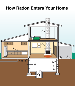 Radon mitigation and testing in Idaho