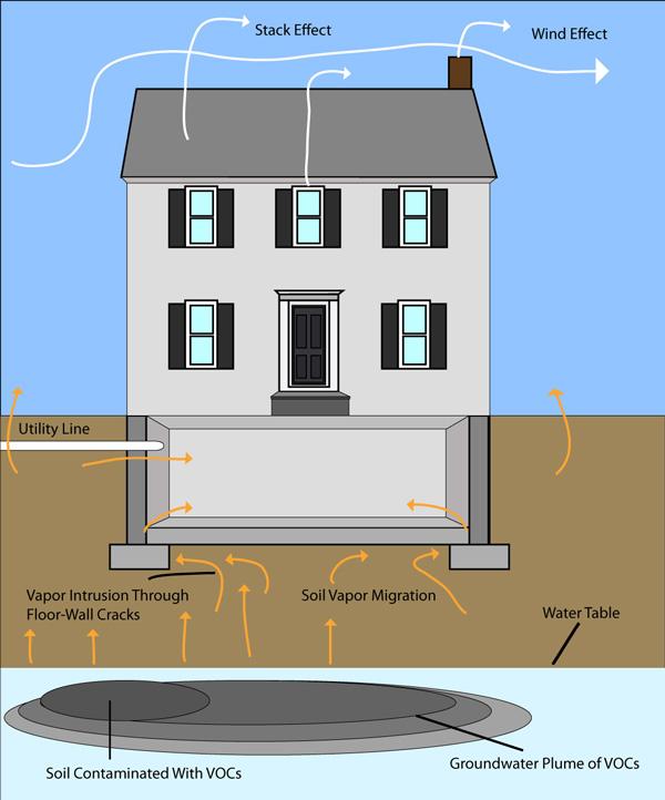 Soil Vapor Intrusion By National Radon Defense